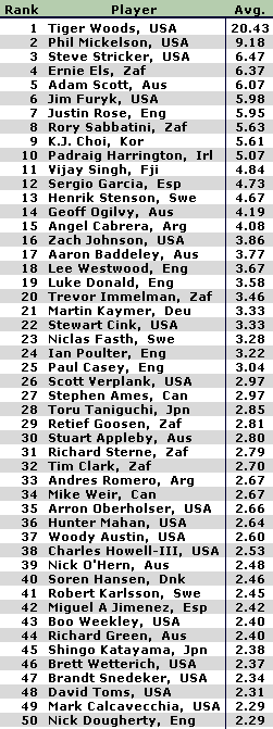 official-world-golf-ranking-ranking-rankings-2-4-2008-8-08-17-pm_1202156165031.png
