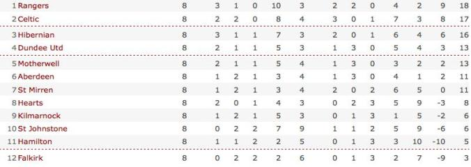 BBC SPORT | Football | Scottish Premier | Table | Scottish Premier League table_1256384053609
