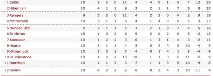 BBC SPORT | Football | Scottish Premier | Table | Scottish Premier League table_1257206300288