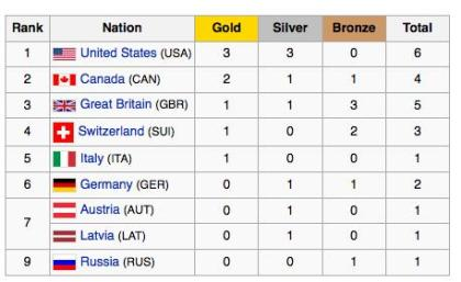 2010 Winter Olympics medal table
