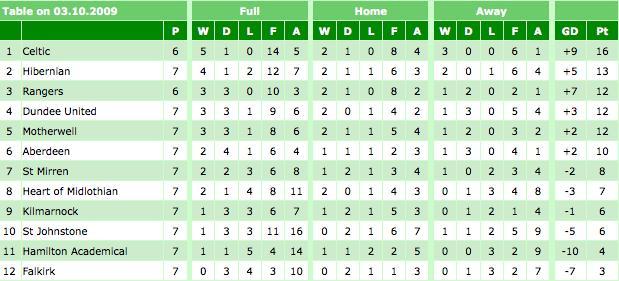 scottish premier league table