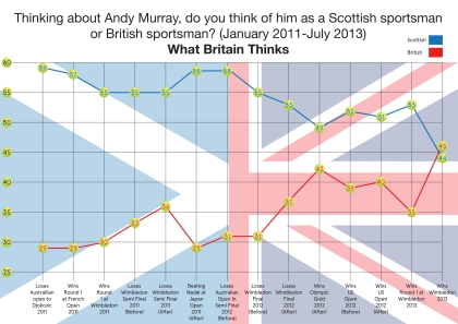 Andy Murray Survey 1