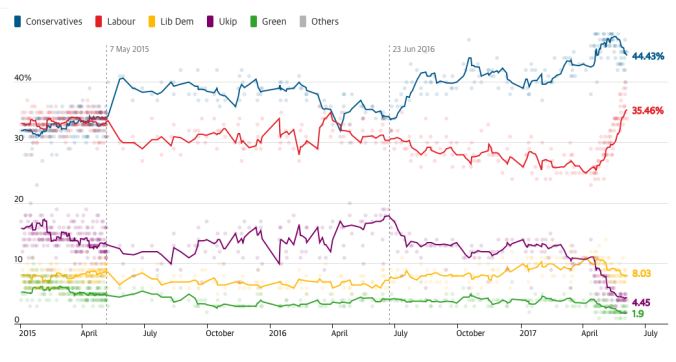 Guardian UK election poll of polls